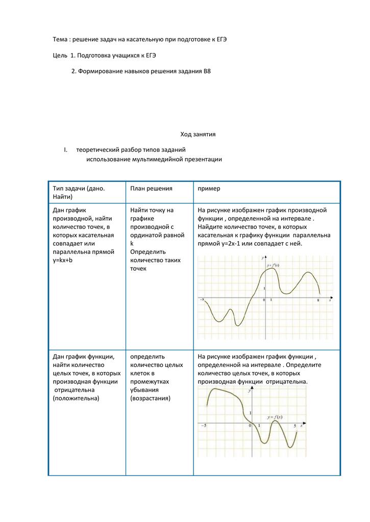 Решение задач егэ производная математика математика в экономике задачи и решения