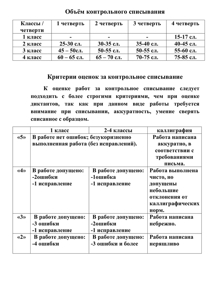 Критерии оценивания по английскому языку контрольных работ 3565