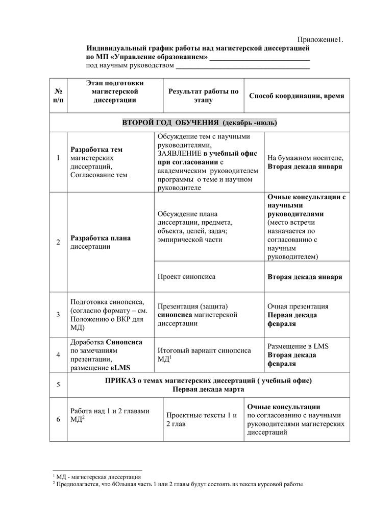 План график работы над диссертацией 885