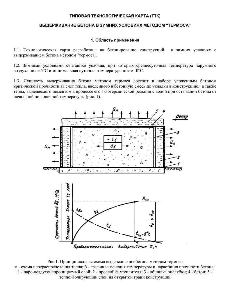 контроль за уложенной бетонной смеси