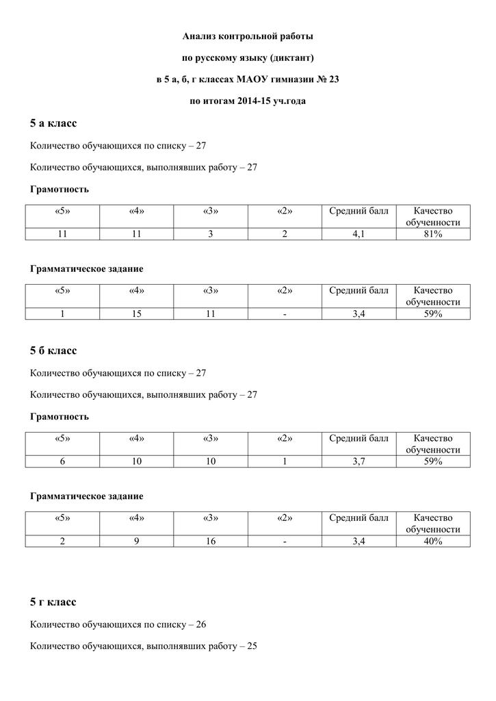 Анализ стартовых контрольных работ по русскому языку 7644