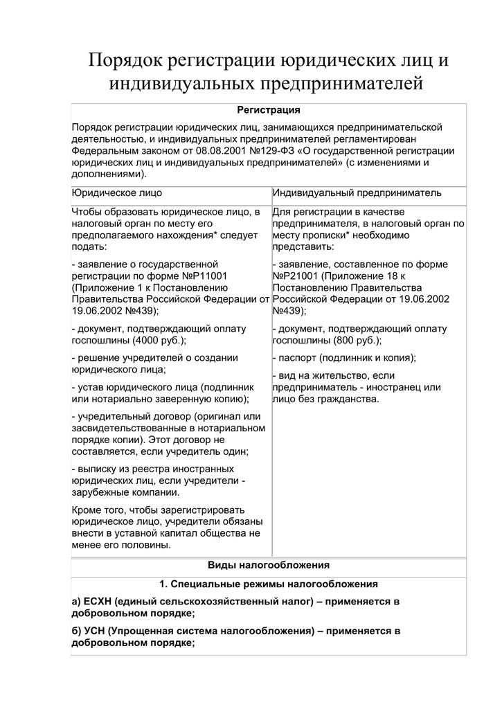 Постановление на регистрацию ип заявление о сдачи отчетности в пфр в электронном виде