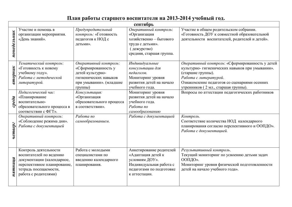 Вопросы на соответствие занимаемой должности воспитателя доу