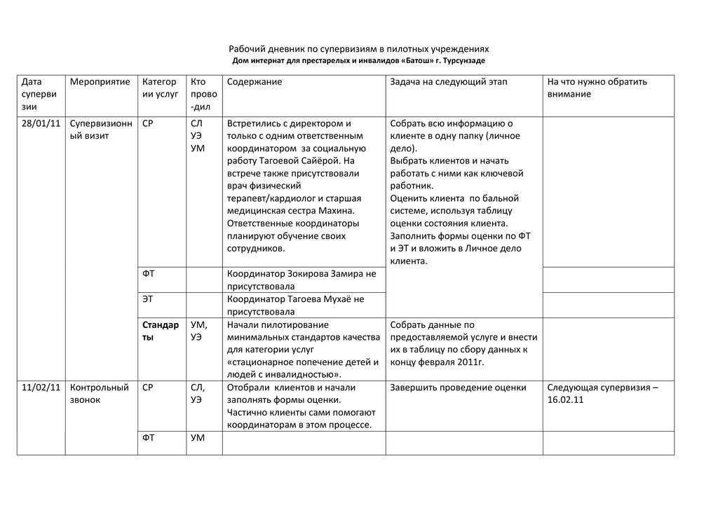 Дневник по практике в доме для престарелых адрес дома престарелых в перми