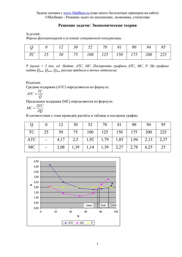 Пример решения задач совершенной конкуренции задача на графах с решением