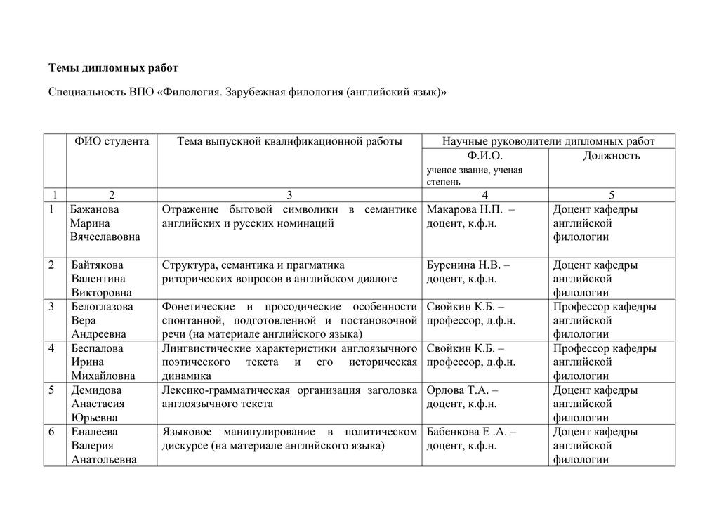 Темы дипломных работ лингвистика английский 4472