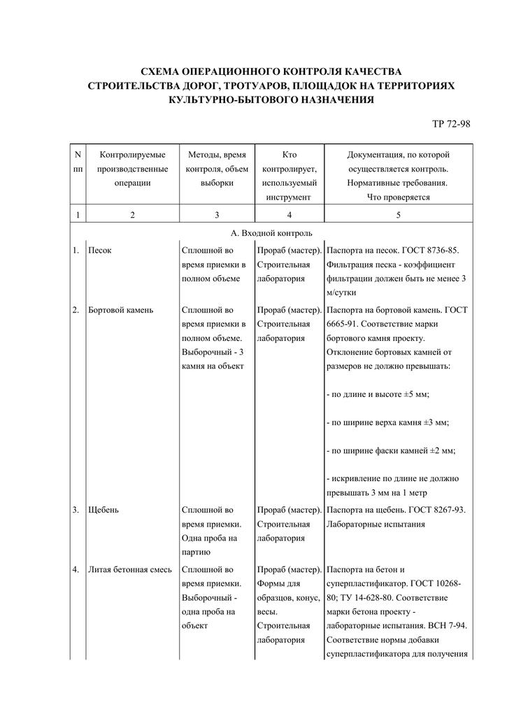 Контроль качества бетонных смесей входной операционный завод бетон гатчина