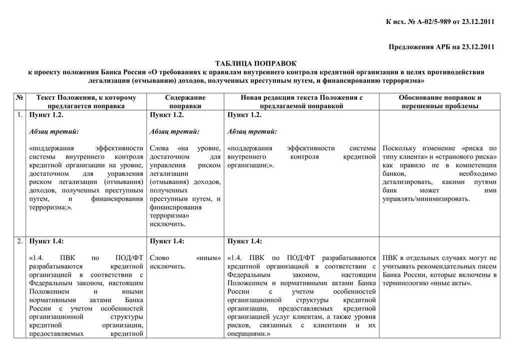 62 особенности учреждения кредитной организации