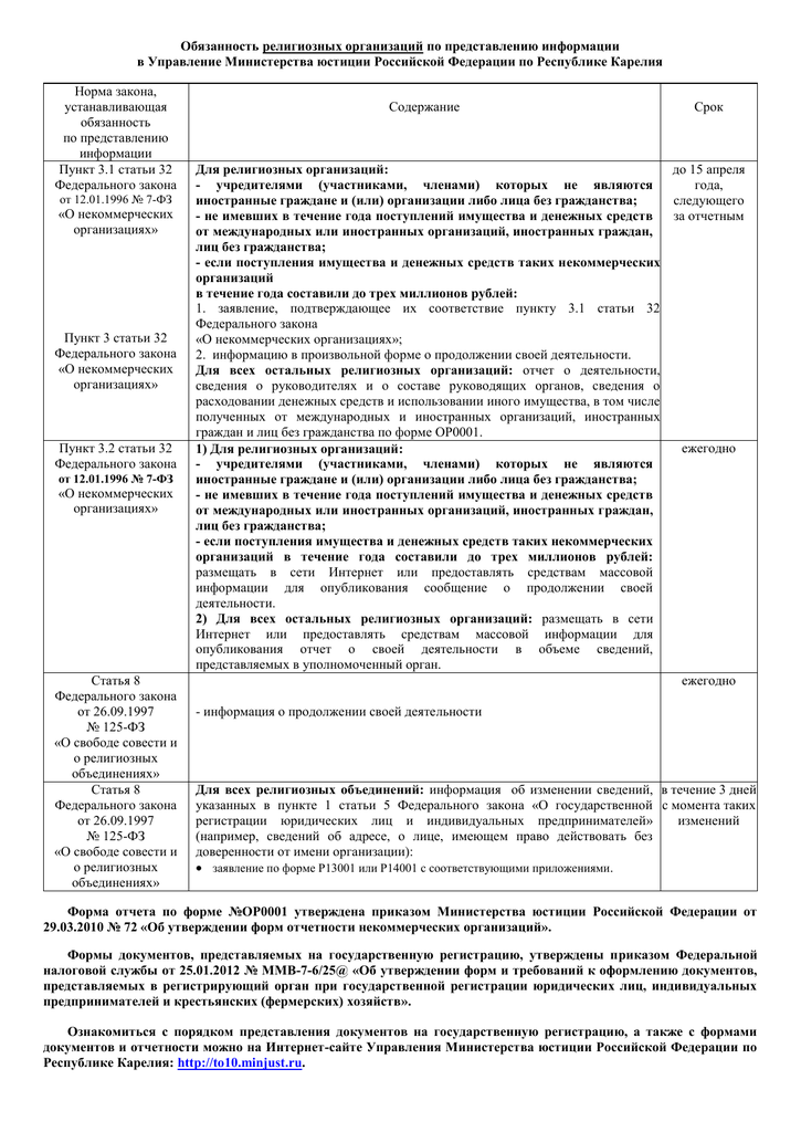 оформление документов в некоммерческих организациях