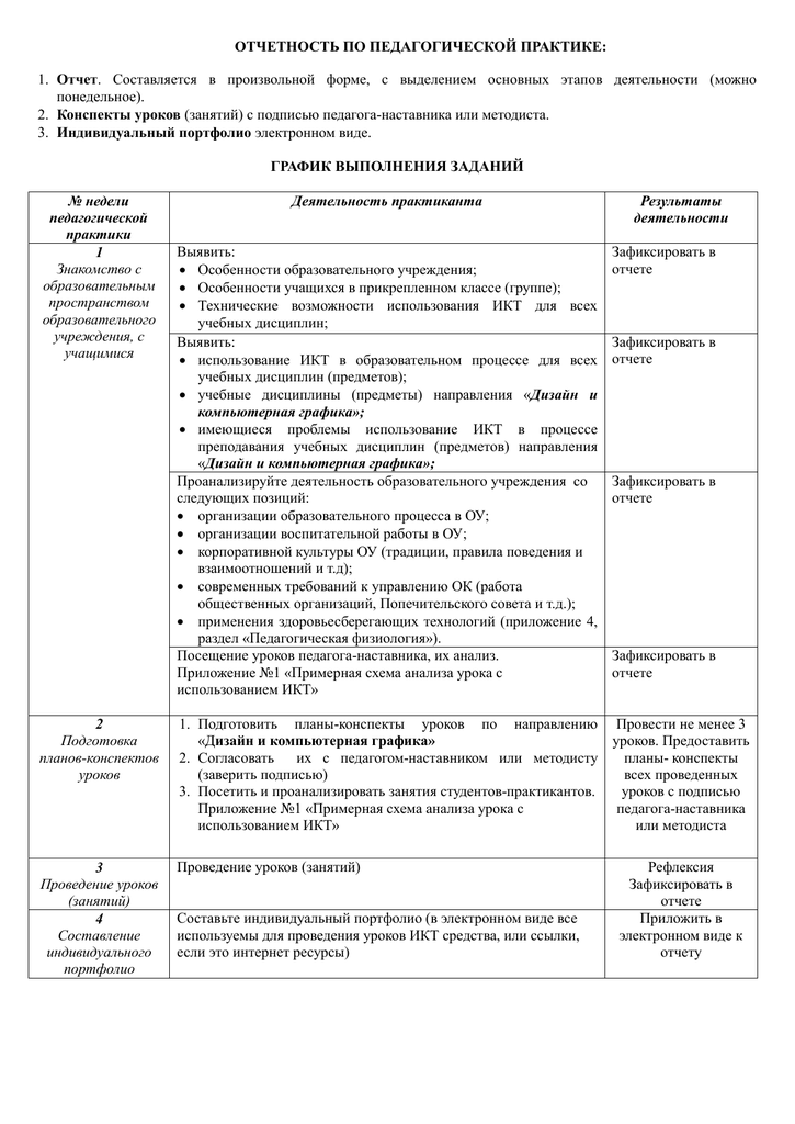 Отчет методиста по практике 3045