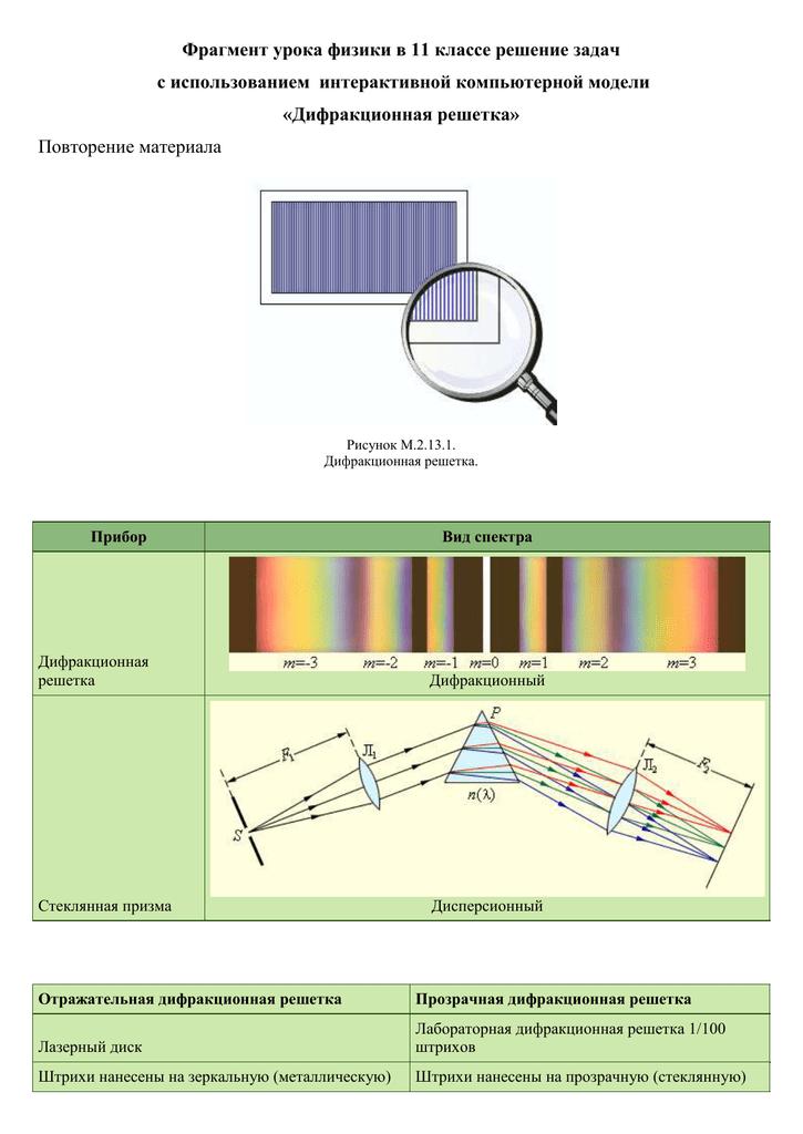 Дифракционная решетка решения задач 11 класс решение экономических задач в экселе