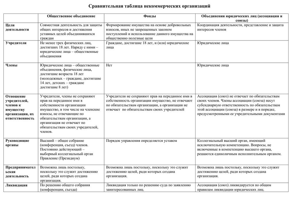 Некоммерческие организации таблица