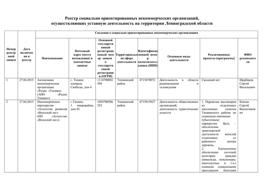 реестр некоммерческих организаций осуществляющих