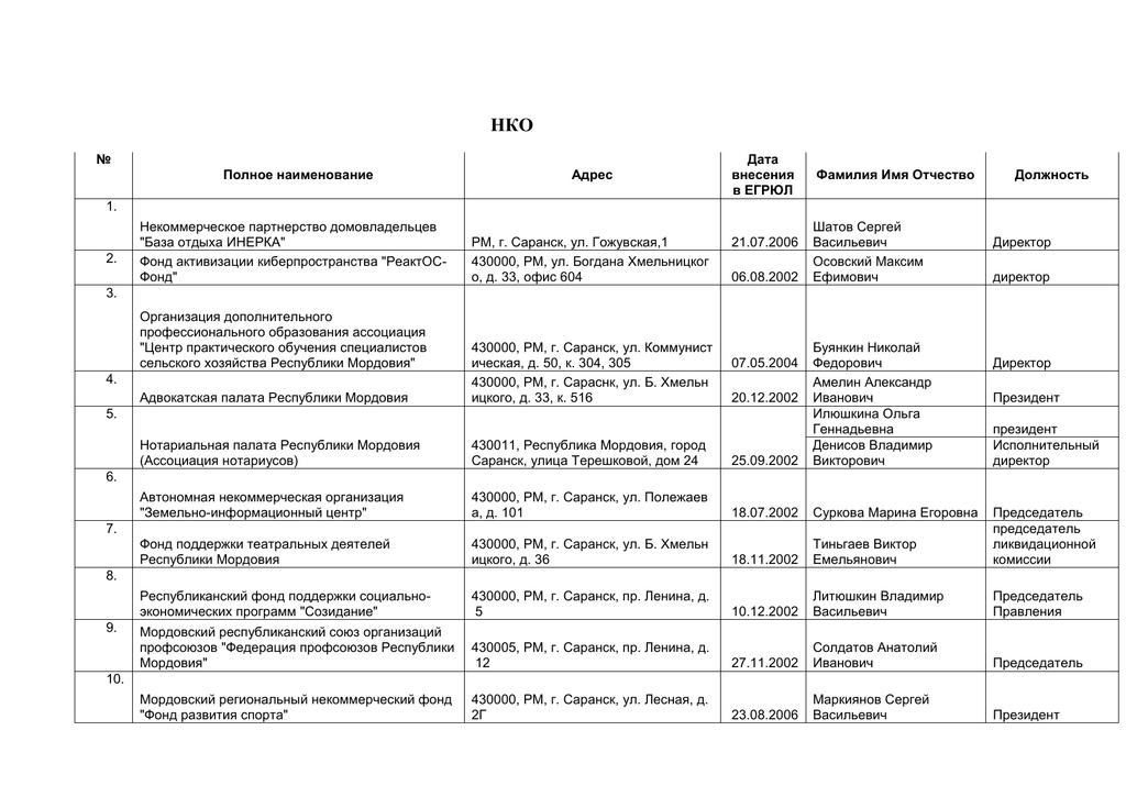 некоммерческие организации республики мордовия