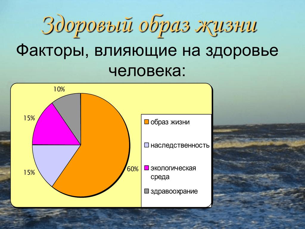 Факторы влияющие на здоровье в картинках